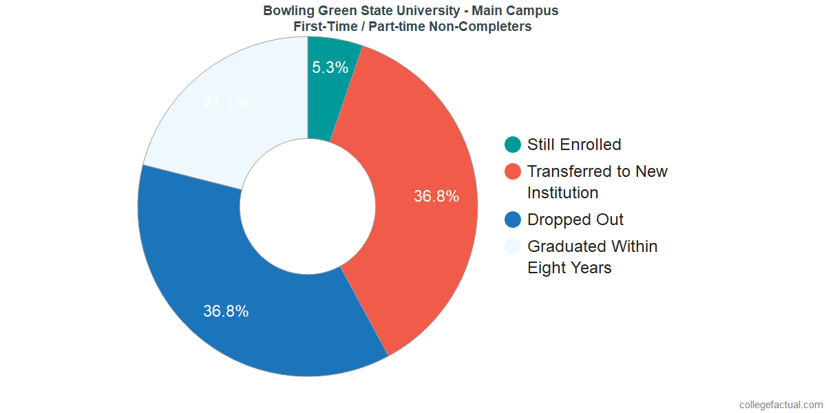 Non-completion rates for first-time / part-time students at Bowling Green State University - Main Campus