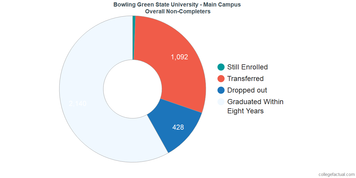 outcomes for students who failed to graduate from Bowling Green State University - Main Campus