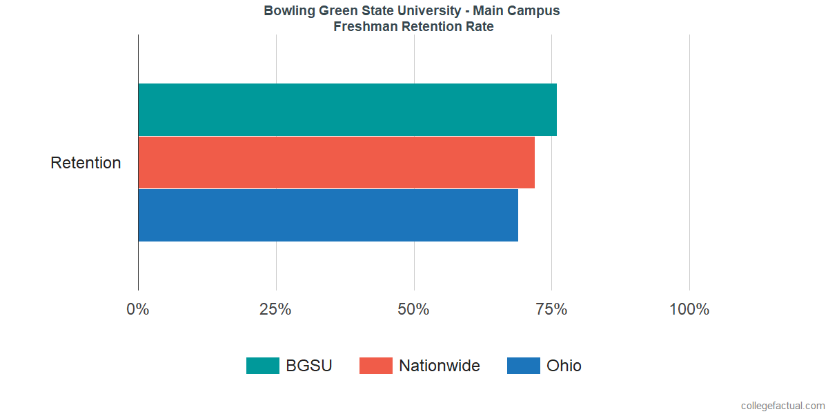 Freshman Retention Rate at Bowling Green State University - Main Campus