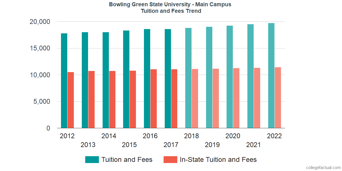Tuition and Fees Trends at Bowling Green State University - Main Campus