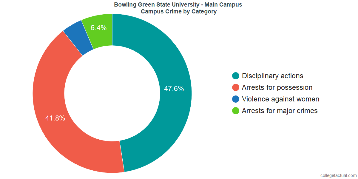 On-Campus Crime and Safety Incidents at Bowling Green State University - Main Campus by Category