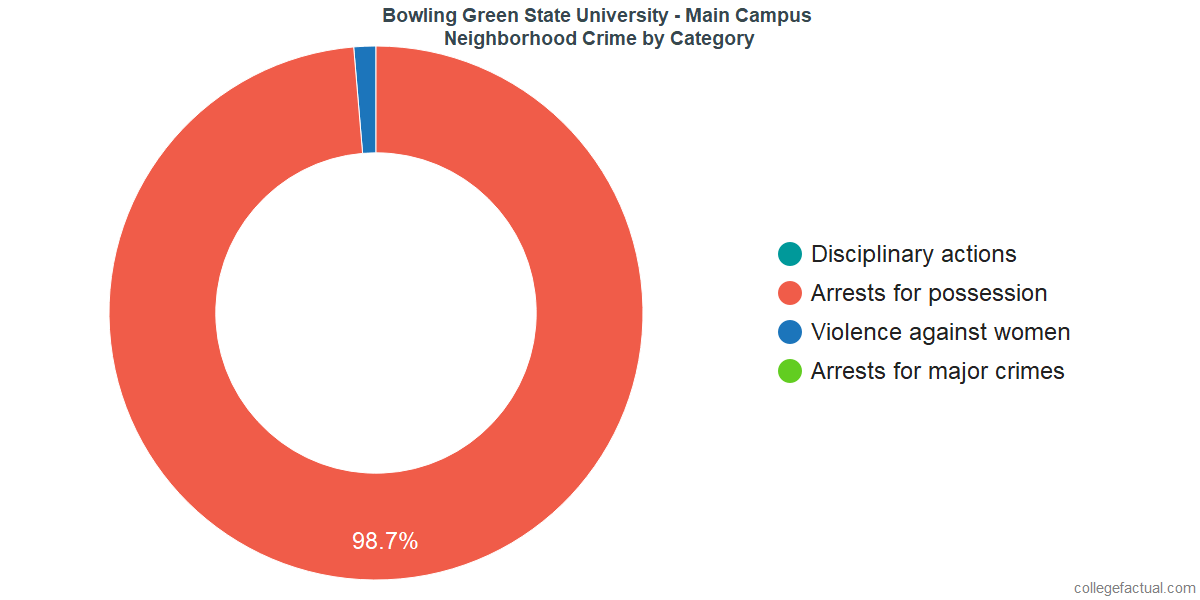 Bowling Green Neighborhood Crime and Safety Incidents at Bowling Green State University - Main Campus by Category