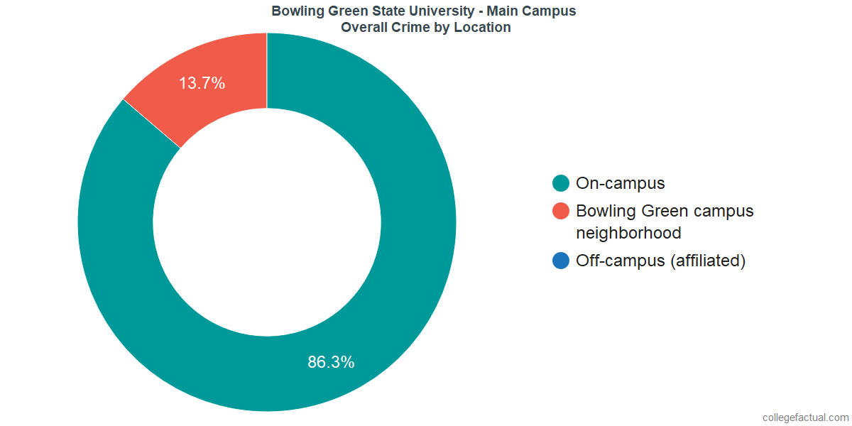 Overall Crime and Safety Incidents at Bowling Green State University - Main Campus by Location