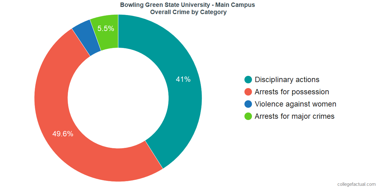 Overall Crime and Safety Incidents at Bowling Green State University - Main Campus by Category