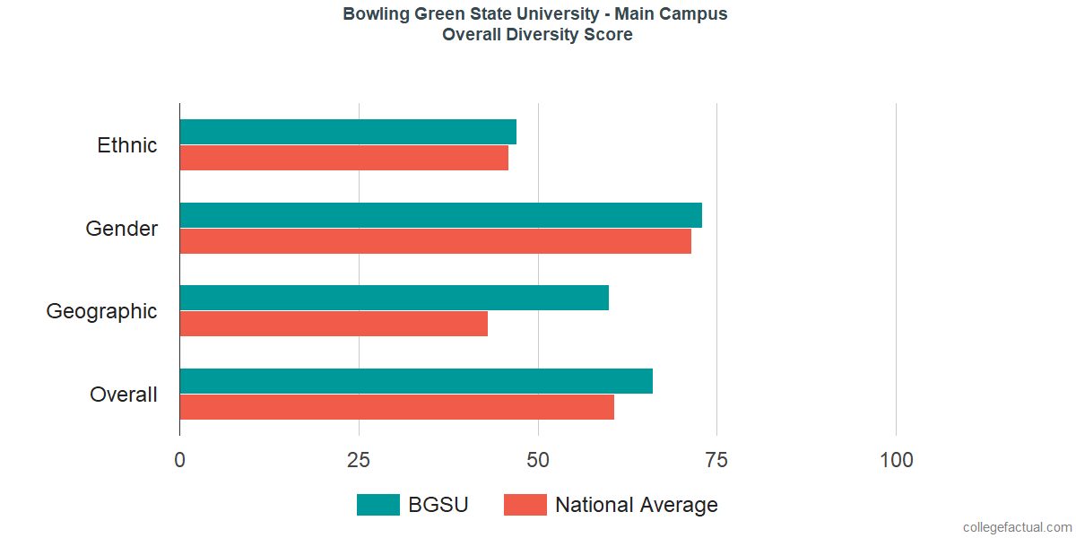 Overall Diversity at Bowling Green State University - Main Campus