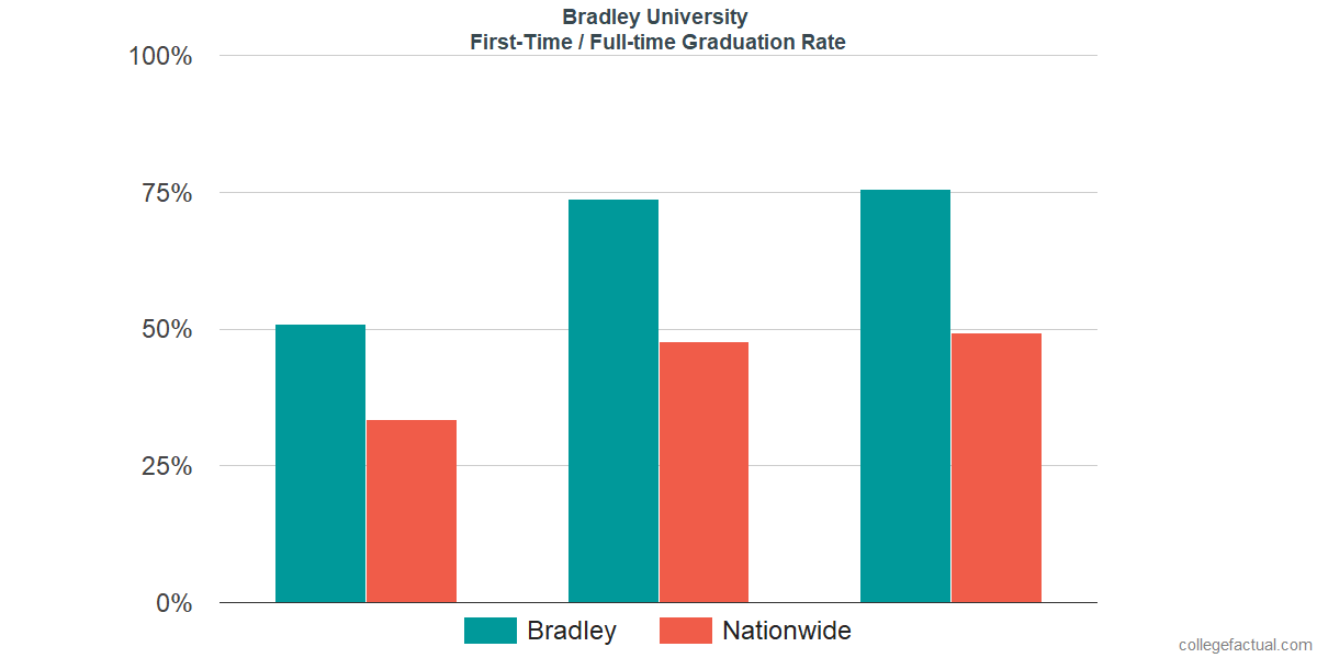 Graduation rates for first-time / full-time students at Bradley University