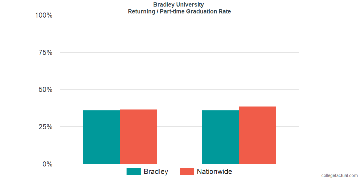Graduation rates for returning / part-time students at Bradley University