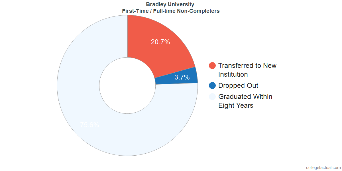 Non-completion rates for first-time / full-time students at Bradley University