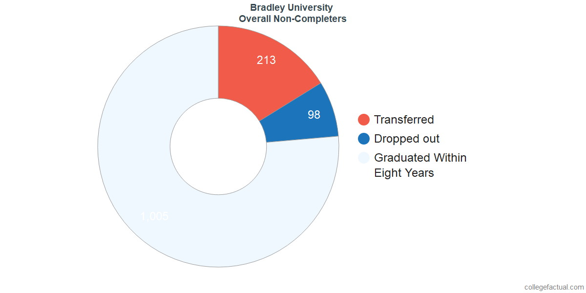 outcomes for students who failed to graduate from Bradley University