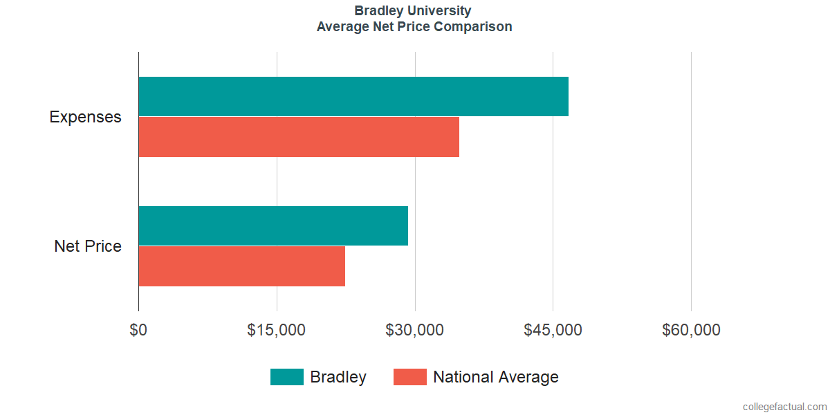Net Price Comparisons at Bradley University