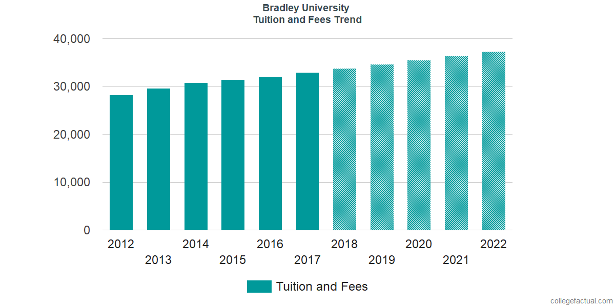Tuition and Fees Trends at Bradley University