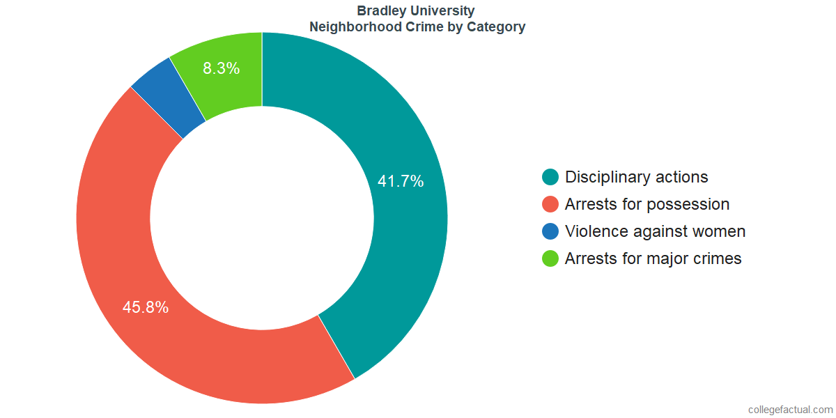 Peoria Neighborhood Crime and Safety Incidents at Bradley University by Category