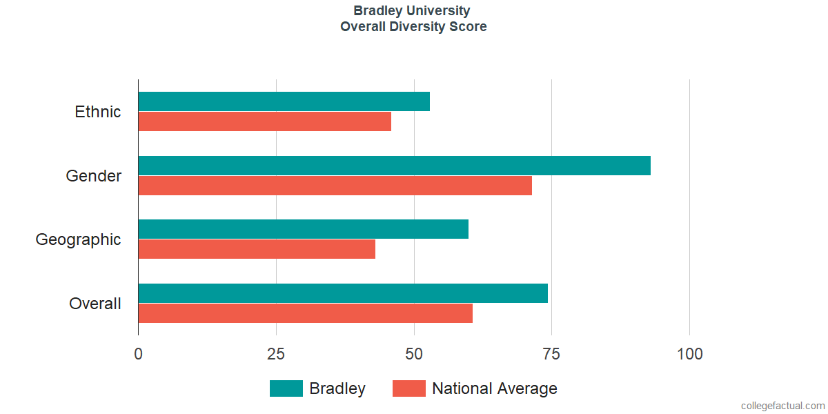 Overall Diversity at Bradley University