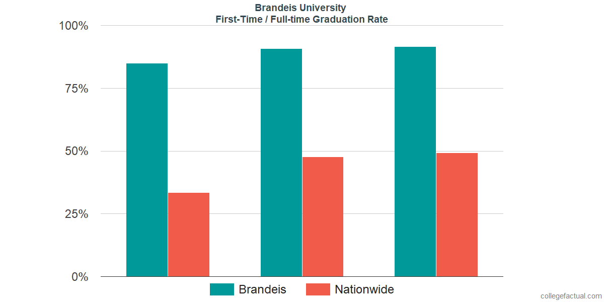 Graduation rates for first-time / full-time students at Brandeis University