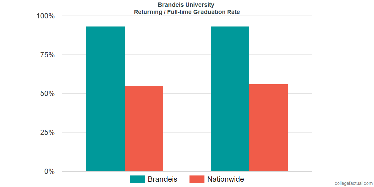 Graduation rates for returning / full-time students at Brandeis University