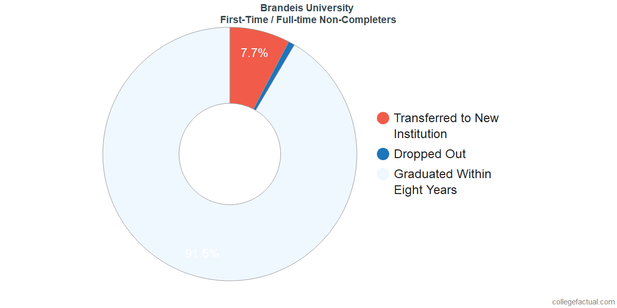 Non-completion rates for first-time / full-time students at Brandeis University