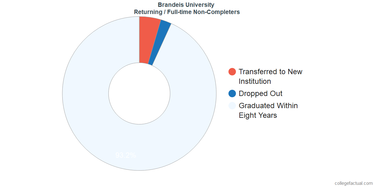 Non-completion rates for returning / full-time students at Brandeis University