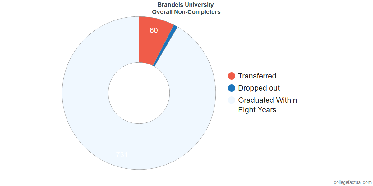 outcomes for students who failed to graduate from Brandeis University