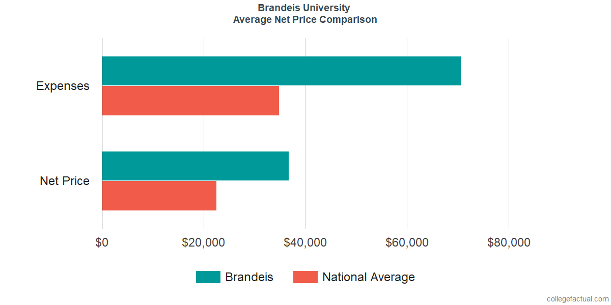 Net Price Comparisons at Brandeis University
