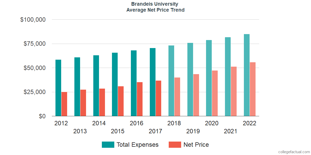 Net Price Trends at Brandeis University