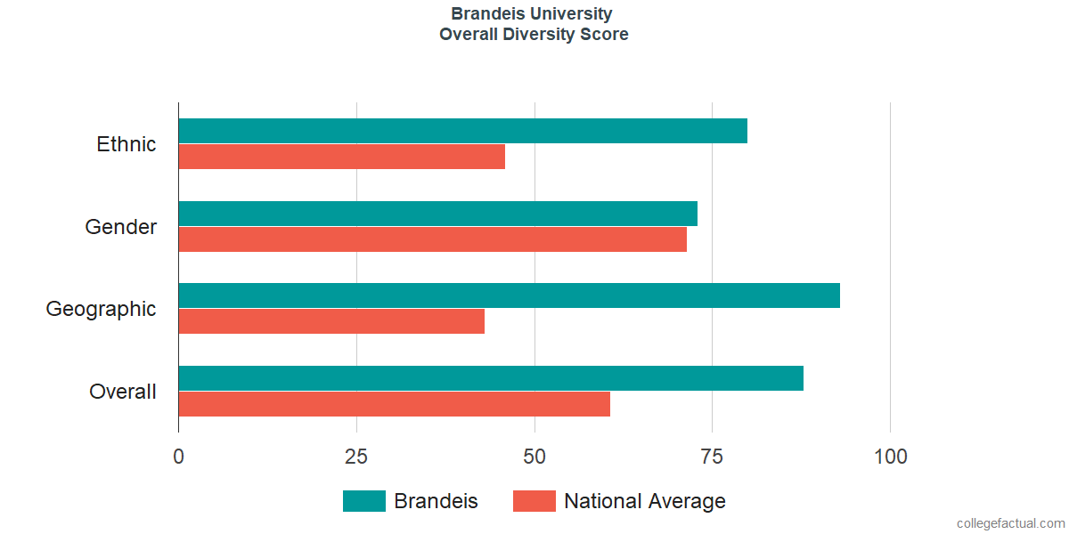 Overall Diversity at Brandeis University