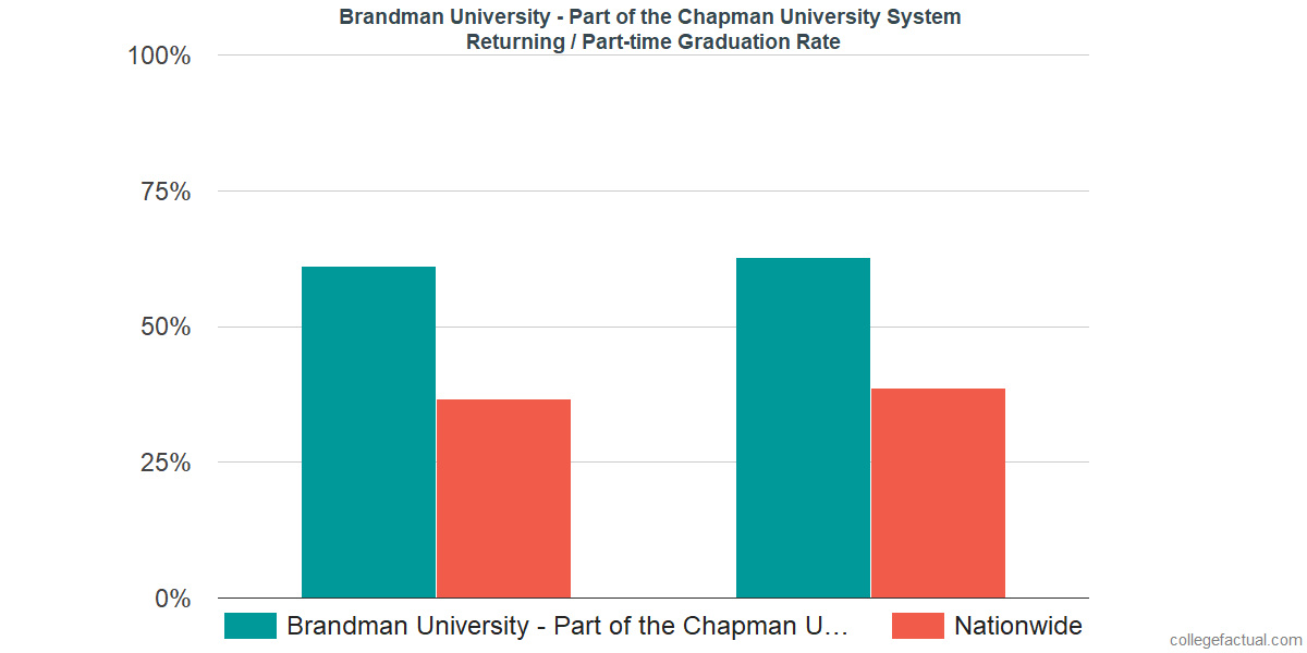 Graduation rates for returning / part-time students at Brandman University - Part of the Chapman University System