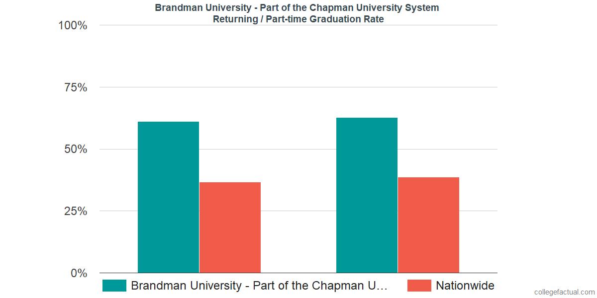 Graduation rates for returning / part-time students at Brandman University