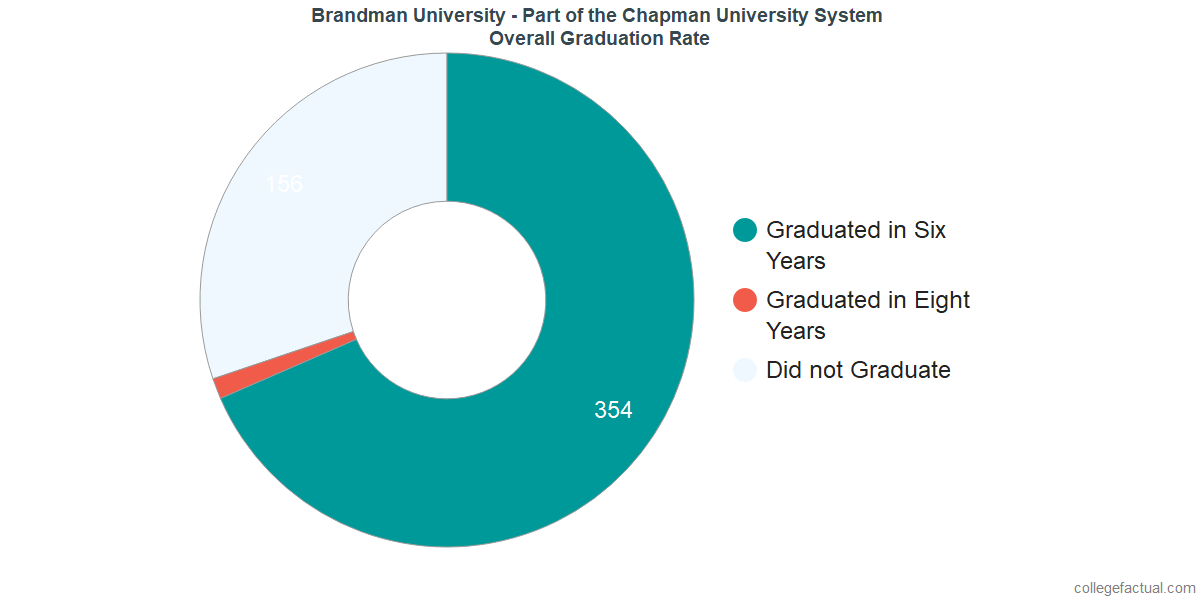 Undergraduate Graduation Rate at Brandman University - Part of the Chapman University System