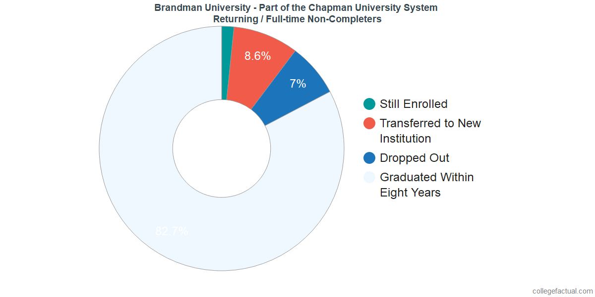 Non-completion rates for returning / full-time students at Brandman University