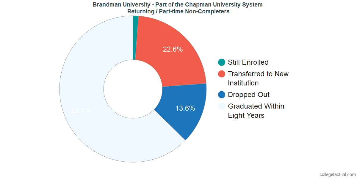 Non-completion rates for returning / part-time students at Brandman University - Part of the Chapman University System