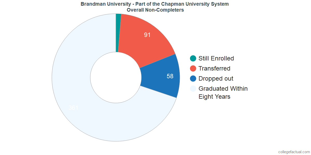 dropouts & other students who failed to graduate from Brandman University