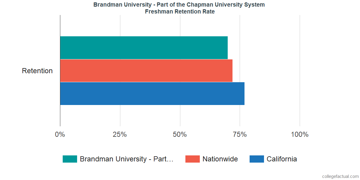 Freshman Retention Rate at Brandman University - Part of the Chapman University System