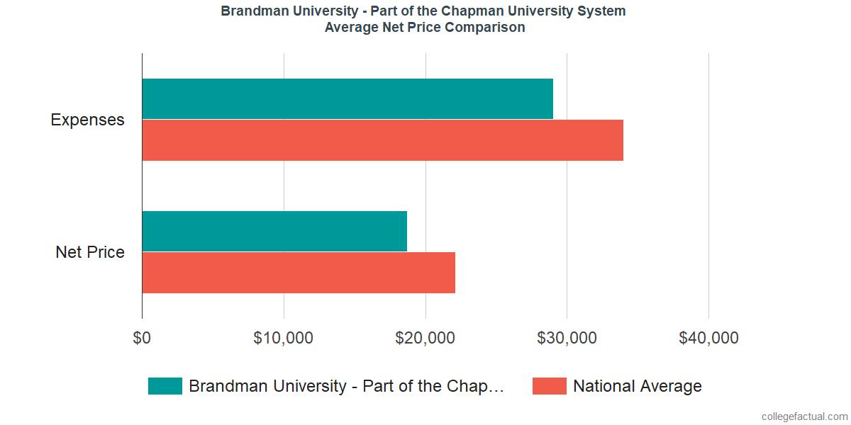 Net Price Comparisons at Brandman University