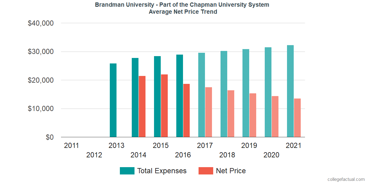 Average Net Price at Brandman University