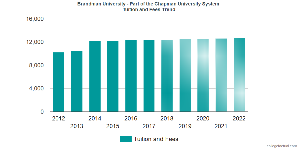 Tuition and Fees Trends at Brandman University - Part of the Chapman University System