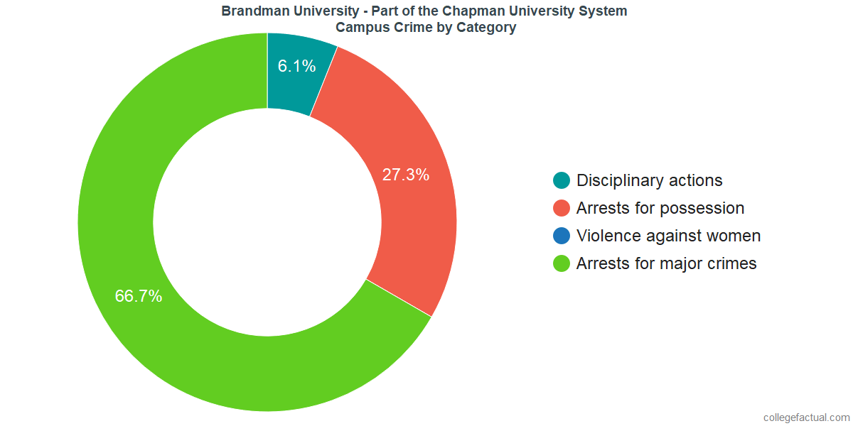 On-Campus Crime and Safety Incidents at Brandman University - Part of the Chapman University System by Category