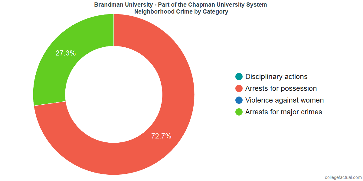 Irvine Neighborhood Crime and Safety Incidents at Brandman University - Part of the Chapman University System by Category