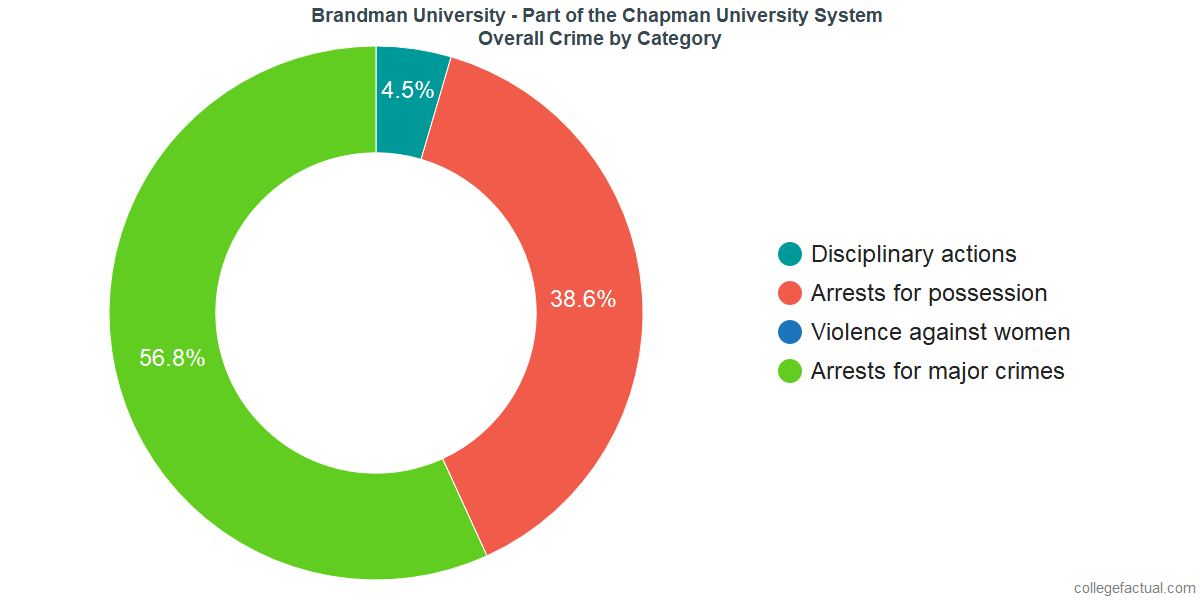 Overall Crime and Safety Incidents at Brandman University - Part of the Chapman University System by Category