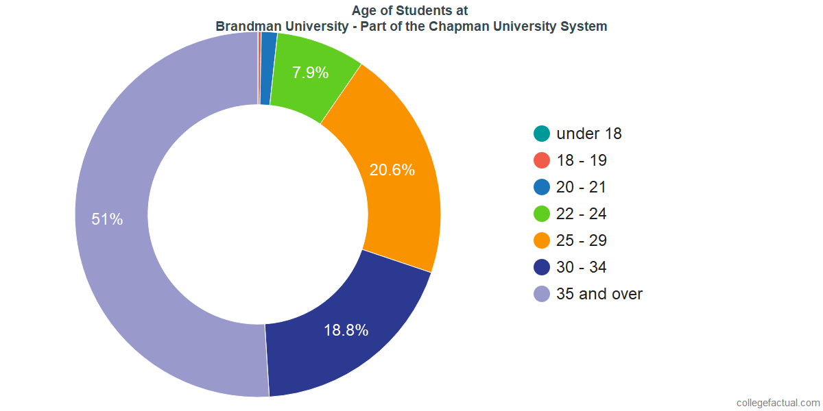Age of Undergraduates at Brandman University