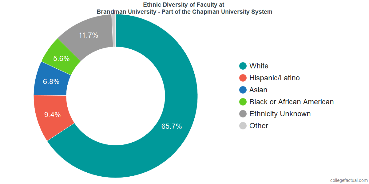 Ethnic Diversity of Faculty at Brandman University - Part of the Chapman University System