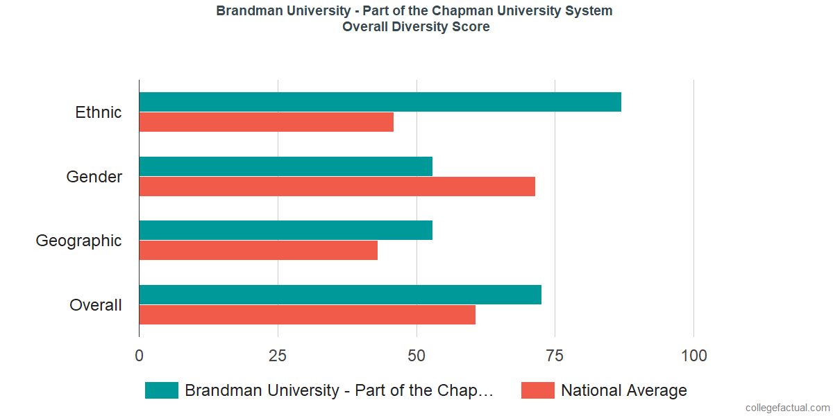 Overall Diversity at Brandman University - Part of the Chapman University System