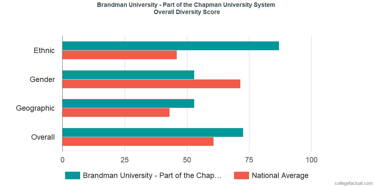 Overall Diversity at Brandman University