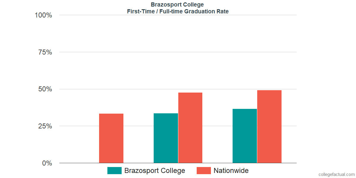 Graduation rates for first-time / full-time students at Brazosport College