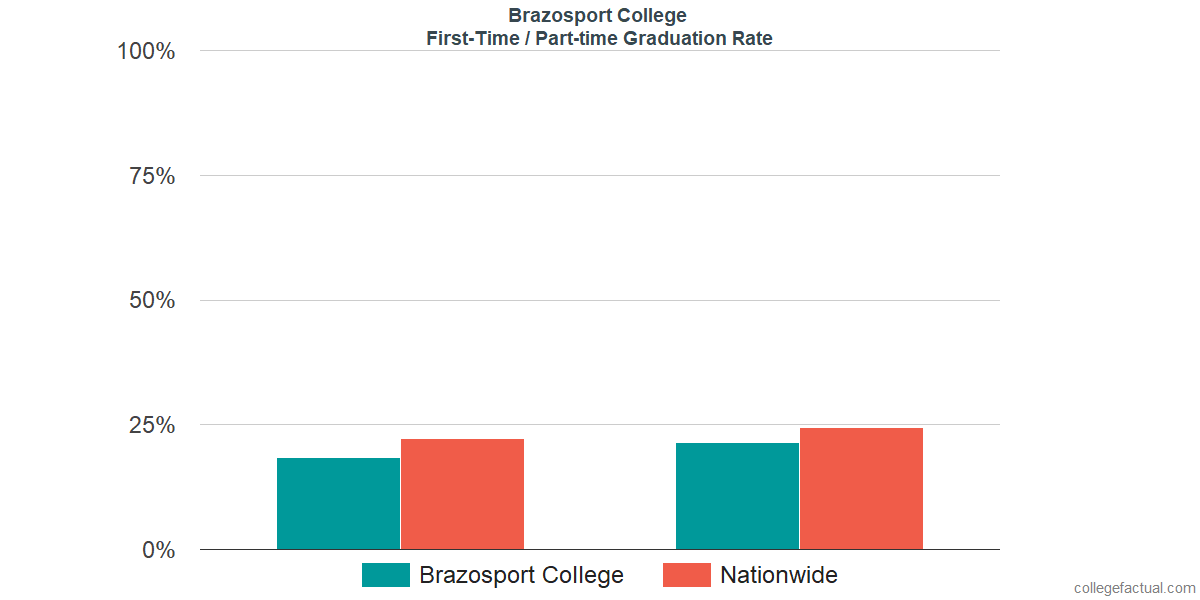 Graduation rates for first-time / part-time students at Brazosport College