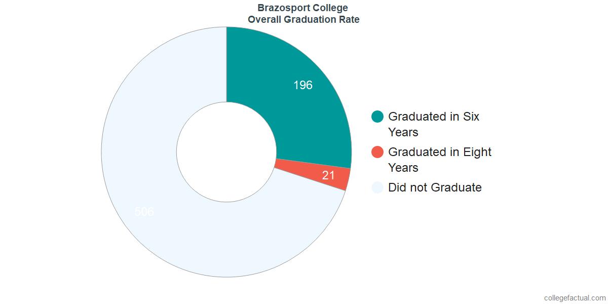 Undergraduate Graduation Rate at Brazosport College