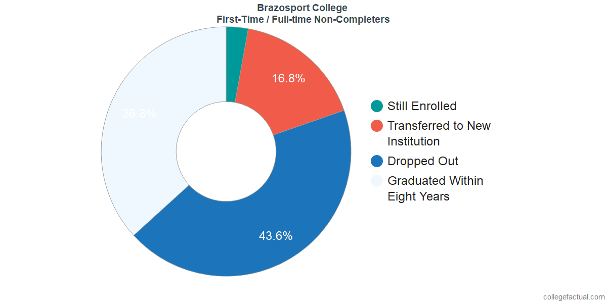 Non-completion rates for first-time / full-time students at Brazosport College