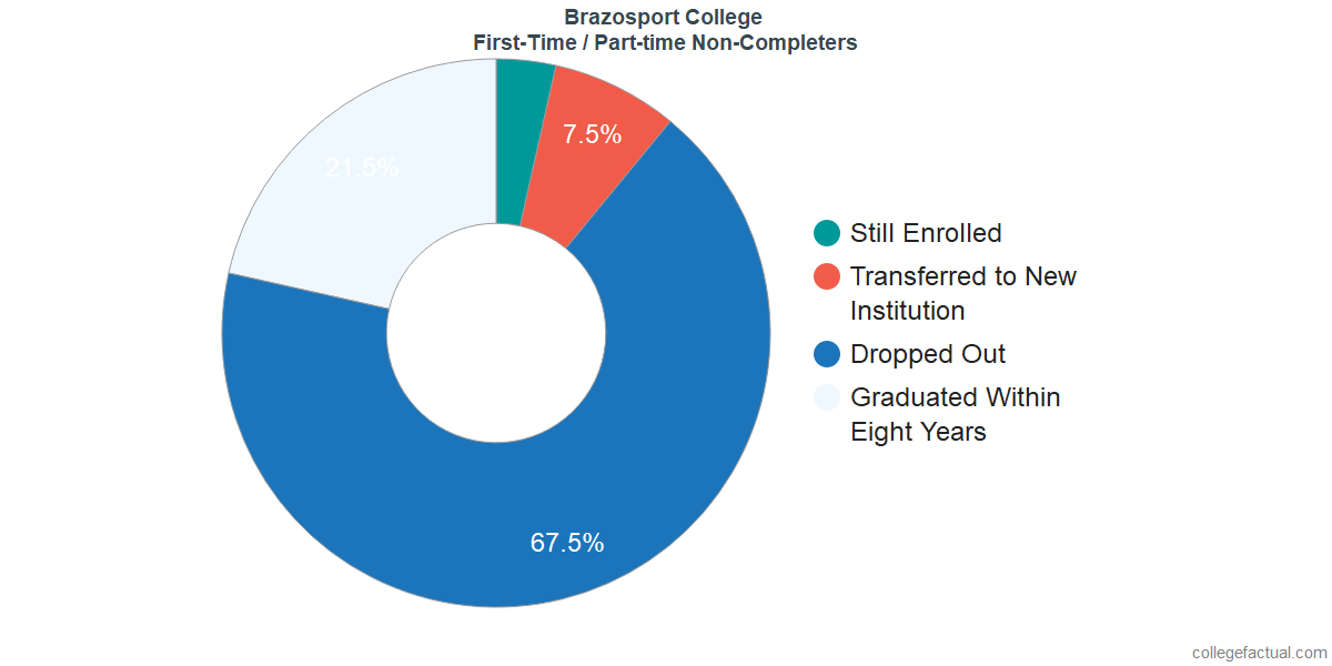 Non-completion rates for first-time / part-time students at Brazosport College