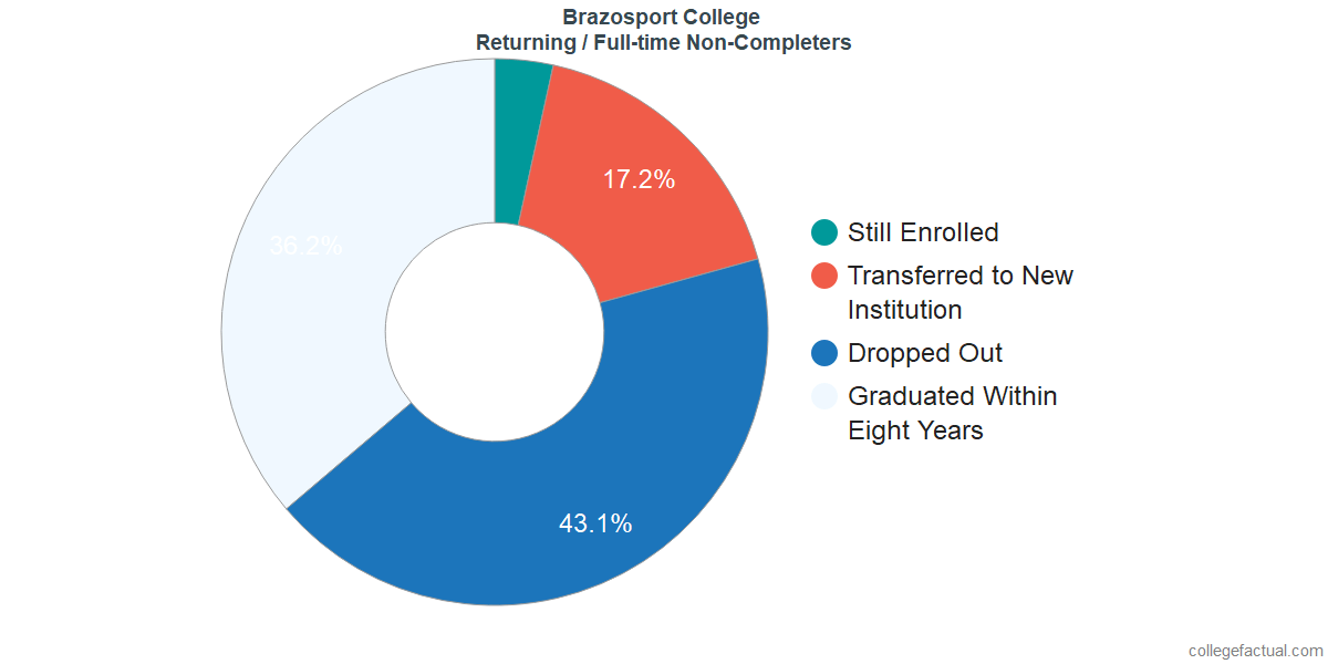 Non-completion rates for returning / full-time students at Brazosport College