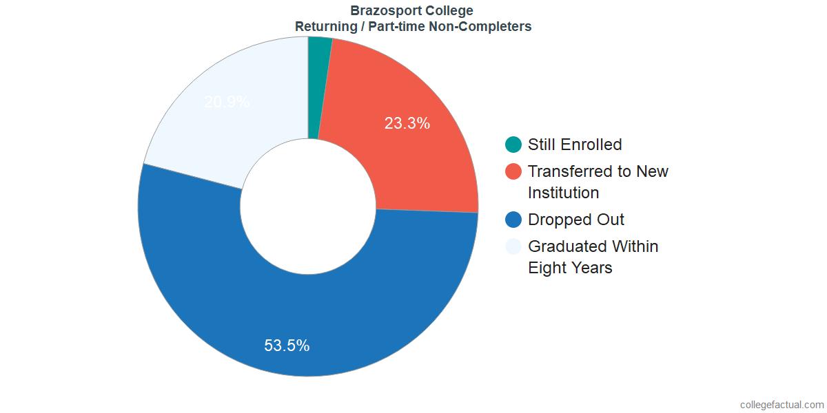 Non-completion rates for returning / part-time students at Brazosport College
