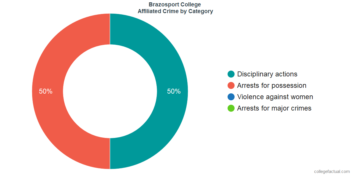 Off-Campus (affiliated) Crime and Safety Incidents at Brazosport College by Category